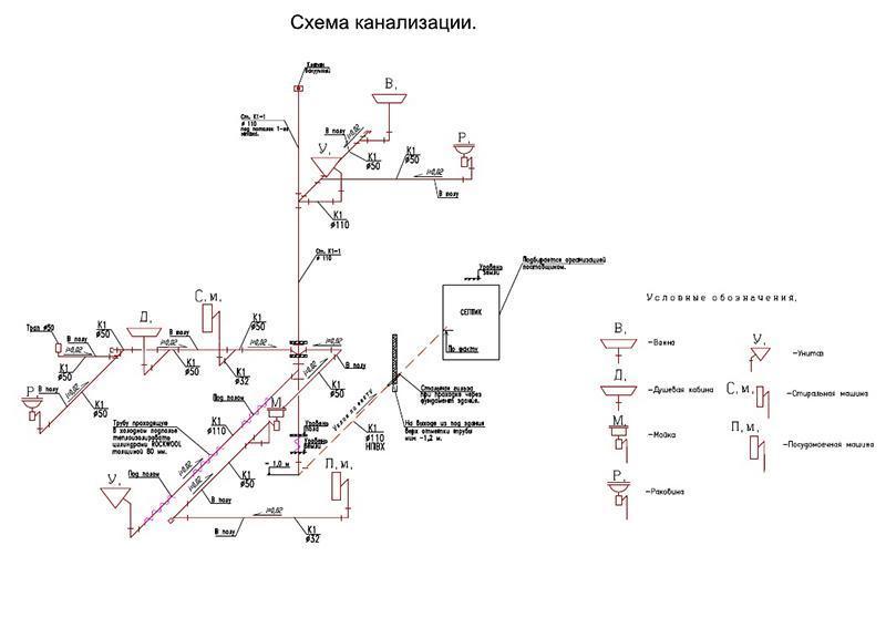 Монтажные схемы водоснабжения и канализации