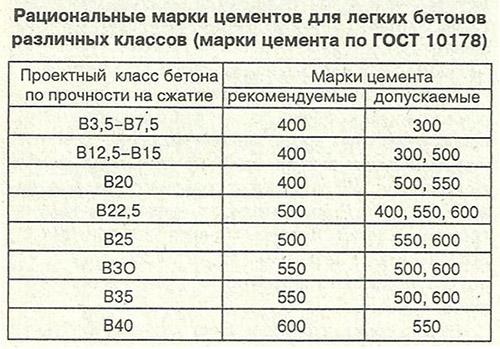 марки строительных растворов и их применение