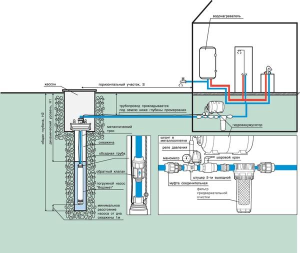 Схема установки оборудования на скважину