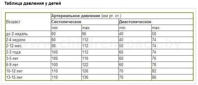 Следующая тема нормы давления по возрасту таблица