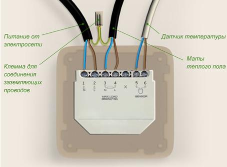 připojte vodiče termostatu datování členů ikon