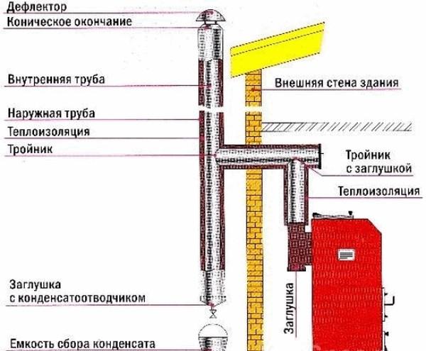 Как сделать правильную вытяжку для газового котла 510
